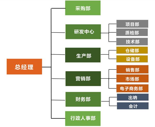 公司架构_副本.png